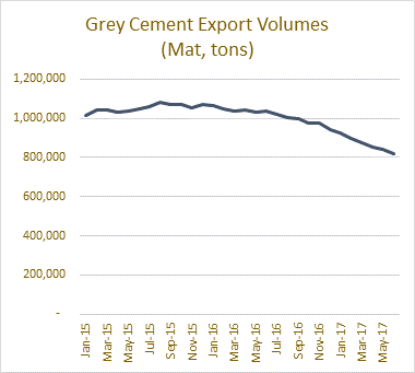 Cement Import & Export Statistics June 2017 – Industry Insight